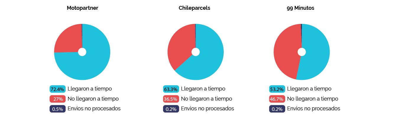 Grafica Pastel_Motopartner - chileparcels - 99minutos