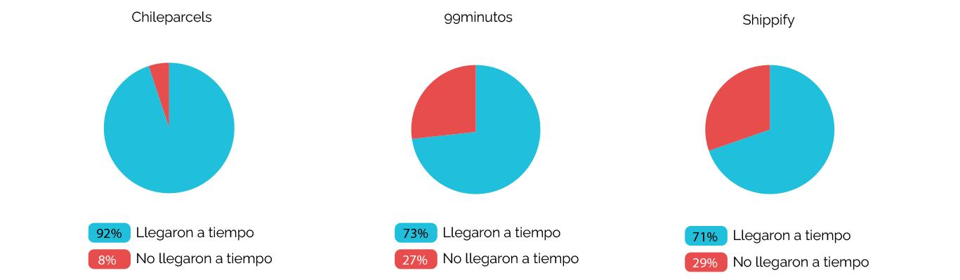 SLA_Diciembre _chileparcel, 99min, shippi_3dias